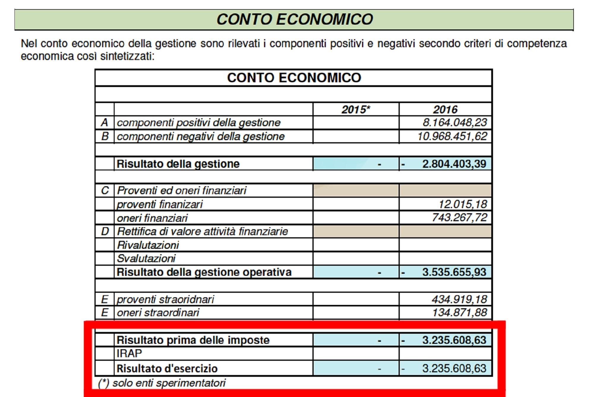 TABELLA 1 - Conto economico